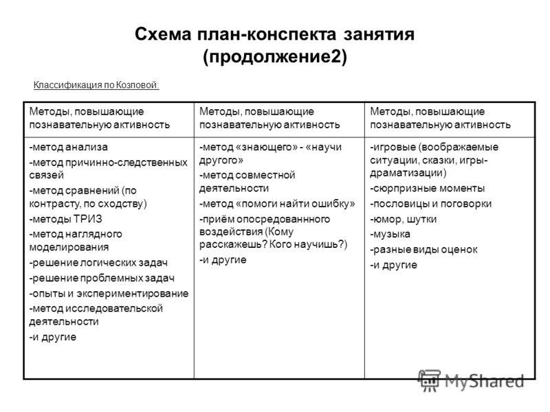 Схема план-конспекта занятия (продолжение2) Классификация по Козловой: Методы, повышающие познавательную активность -метод анализа -метод причинно-следственных связей -метод сравнений (по контрасту, по сходству) -методы ТРИЗ -метод наглядного моделир