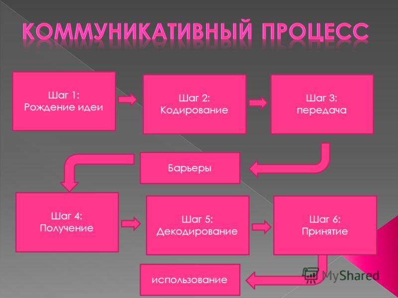 Барьеры Шаг 6: Принятие Шаг 5: Декодирование Шаг 3: передача Шаг 2: Кодирование Шаг 1: Рождение идеи Шаг 4: Получение использование
