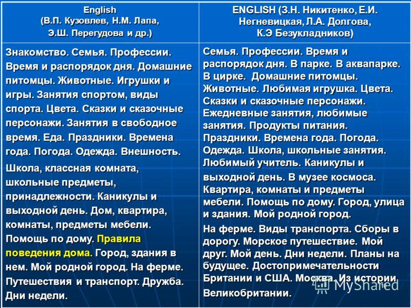 Презентация На Тему Еда Английский Язык