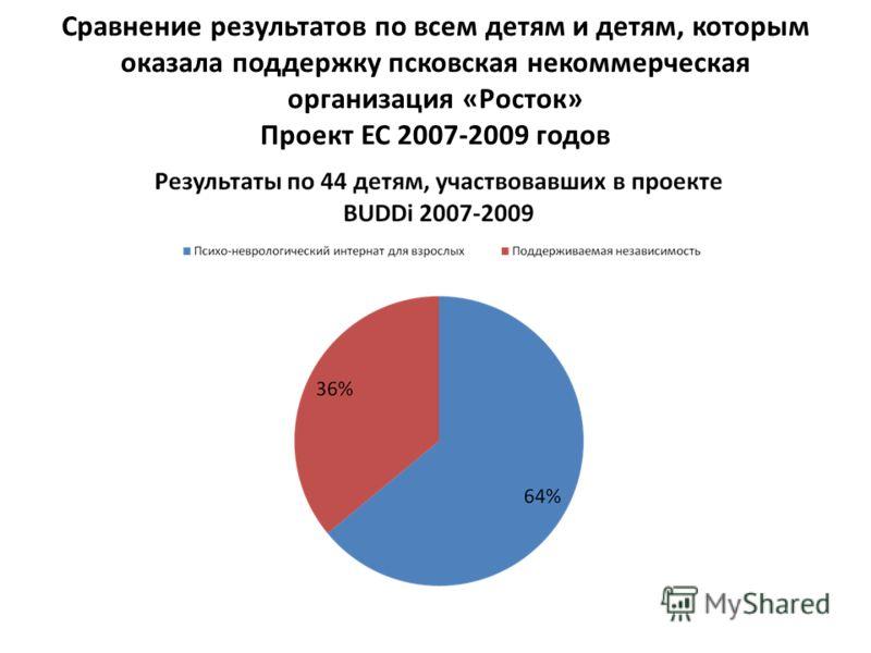 Сравнение результатов по всем детям и детям, которым оказала поддержку псковская некоммерческая организация «Росток» Проект ЕС 2007-2009 годов