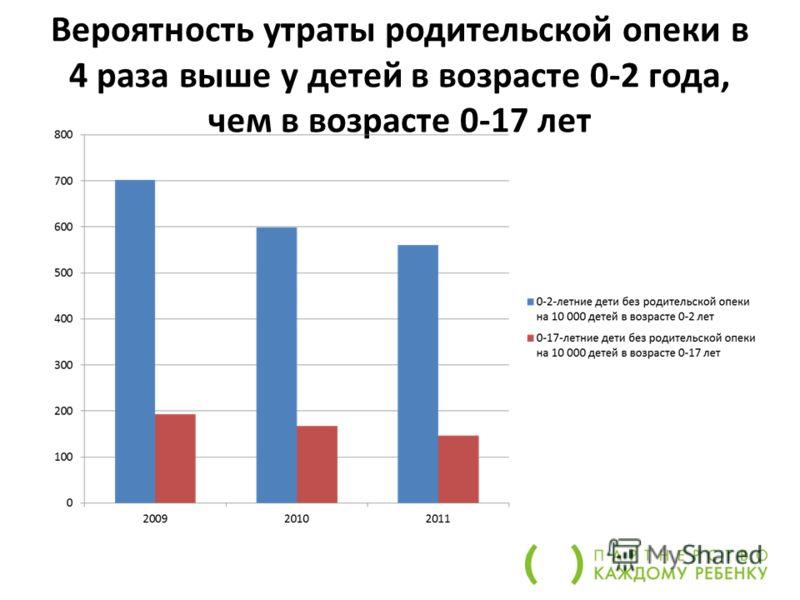 Вероятность утраты родительской опеки в 4 раза выше у детей в возрасте 0-2 года, чем в возрасте 0-17 лет