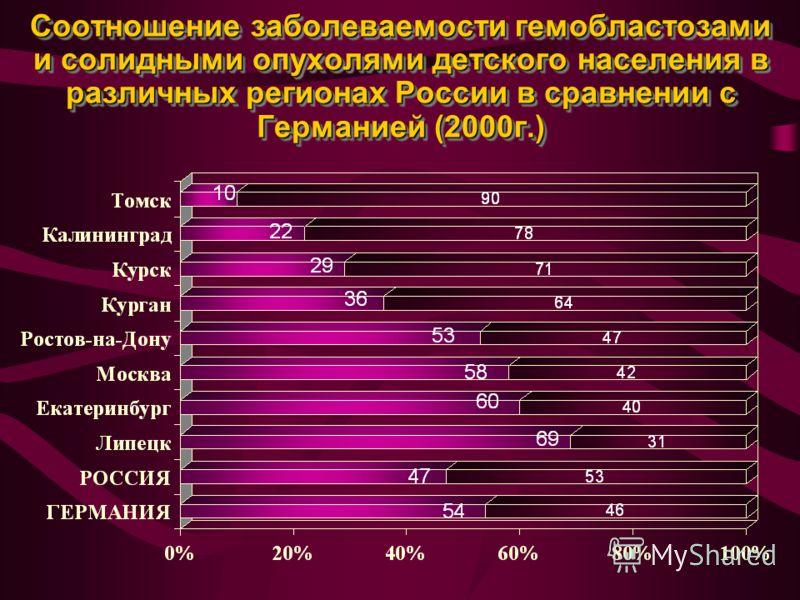 Соотношение заболеваемости гемобластозами и солидными опухолями детского населения в различных регионах России в сравнении с Германией (2000г.)