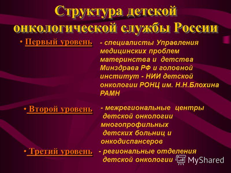 Структура детской онкологической службы России Первый уровень Первый уровень Второй уровень Второй уровень Третий уровень Третий уровень - специалисты Управления медицинских проблем материнства и детства Минздрава РФ и головной институт - НИИ детской