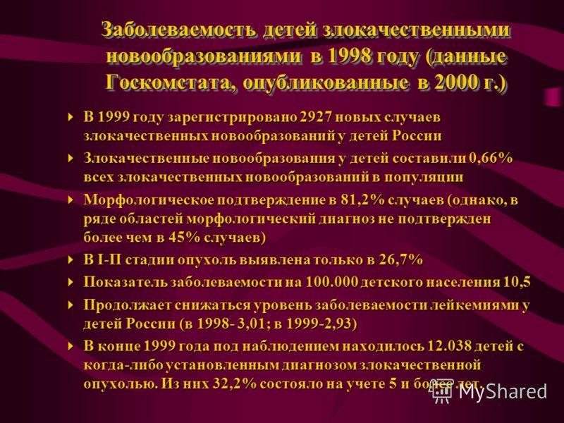 Заболеваемость детей злокачественными новообразованиями в 1998 году (данные Госкомстата, опубликованные в 2000 г.) В 1999 году зарегистрировано 2927 новых случаев злокачественных новообразований у детей России В 1999 году зарегистрировано 2927 новых