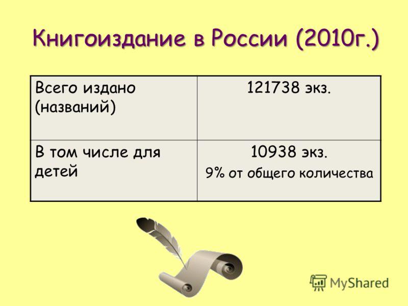 Книгоиздание в России (2010г.) Всего издано (названий) 121738 экз. В том числе для детей 10938 экз. 9% от общего количества