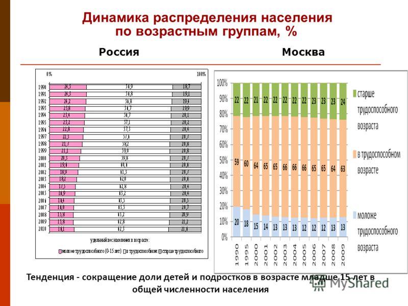 Динамика распределения населения по возрастным группам, % Тенденция - сокращение доли детей и подростков в возрасте младше 15 лет в общей численности населения Россия Москва