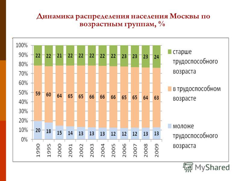 Динамика распределения населения Москвы по возрастным группам, %