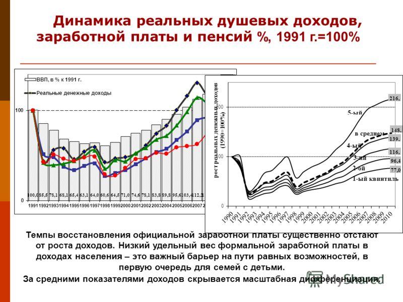 Динамика реальных душевых доходов, заработной платы и пенсий %, 1991 г.=100% Темпы восстановления официальной заработной платы существенно отстают от роста доходов. Низкий удельный вес формальной заработной платы в доходах населения – это важный барь