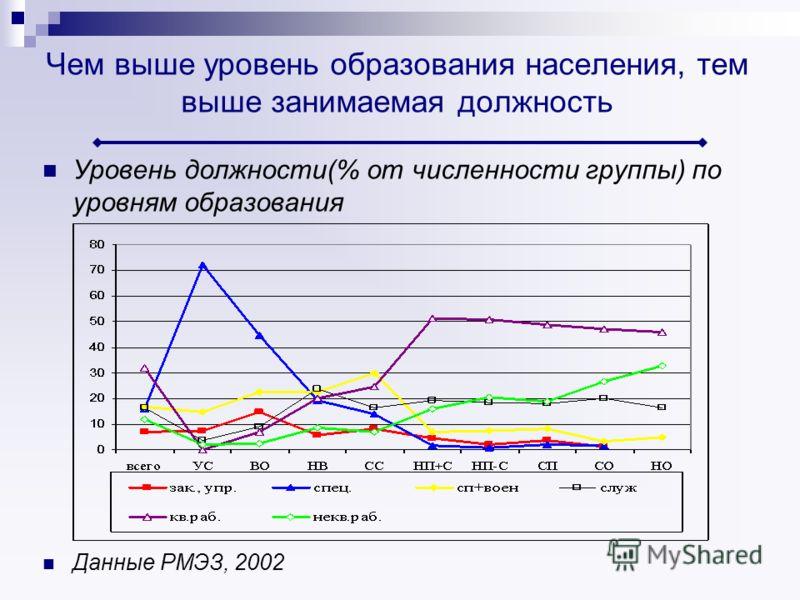 Чем выше уровень образования населения, тем выше занимаемая должность Уровень должности(% от численности группы) по уровням образования Данные РМЭЗ, 2002
