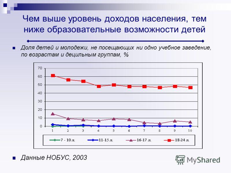 Чем выше уровень доходов населения, тем ниже образовательные возможности детей Доля детей и молодежи, не посещающих ни одно учебное заведение, по возрастам и децильным группам, % Данные НОБУС, 2003
