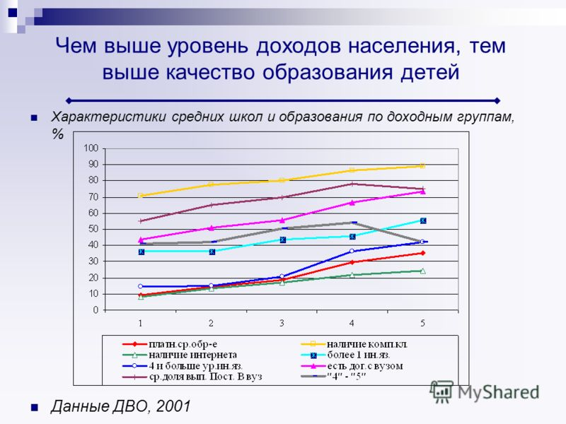 Чем выше уровень доходов населения, тем выше качество образования детей Характеристики средних школ и образования по доходным группам, % Данные ДВО, 2001