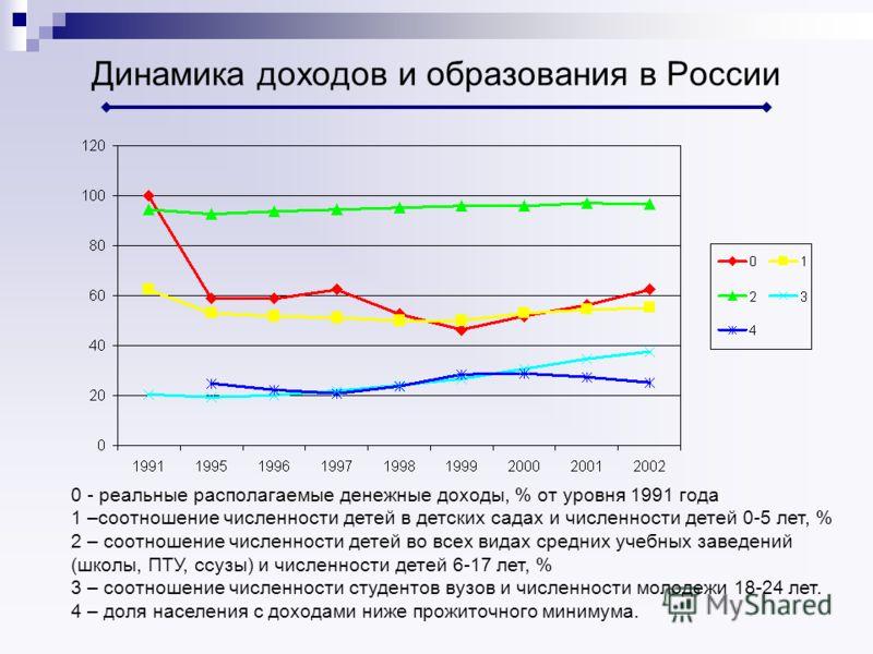 Динамика доходов и образования в России 0 - реальные располагаемые денежные доходы, % от уровня 1991 года 1 –соотношение численности детей в детских садах и численности детей 0-5 лет, % 2 – соотношение численности детей во всех видах средних учебных