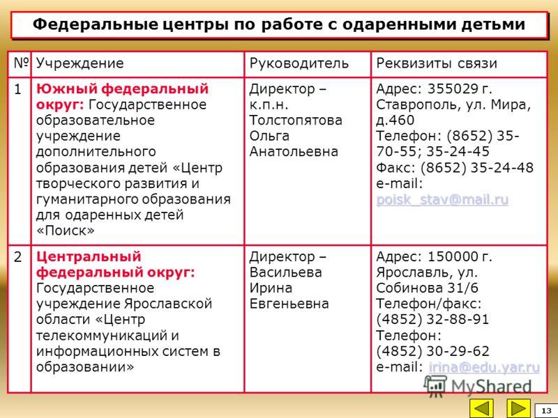 Федеральные центры по работе с одаренными детьми Реквизиты связиРуководительУчреждение irina@edu.yar.ru irina@edu.yar.ru Адрес: 150000 г. Ярославль, ул. Собинова 31/6 Телефон/факс: (4852) 32-88-91 Телефон: (4852) 30-29-62 е-mail: irina@edu.yar.ruirin