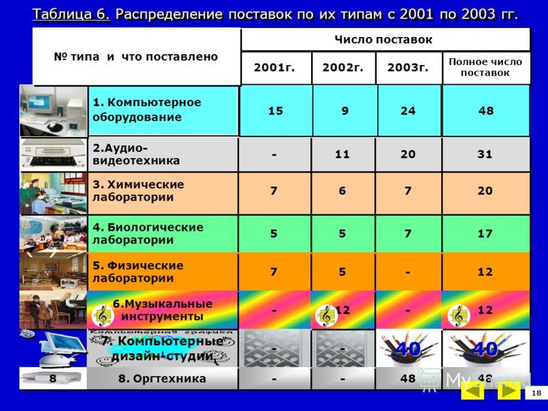 8 8 Таблица 6. Распределение поставок по их типам с 2001 по 2003 гг. 17 7 7 5 5 5 5 4. Биологические лаборатории 12 - - 5 5 7 7 5. Физические лаборатории - - - - 40404040 - - - - 7. Компьютерные дизайн-студии 48 - - - - 8. Оргтехника 1. Компьютерное
