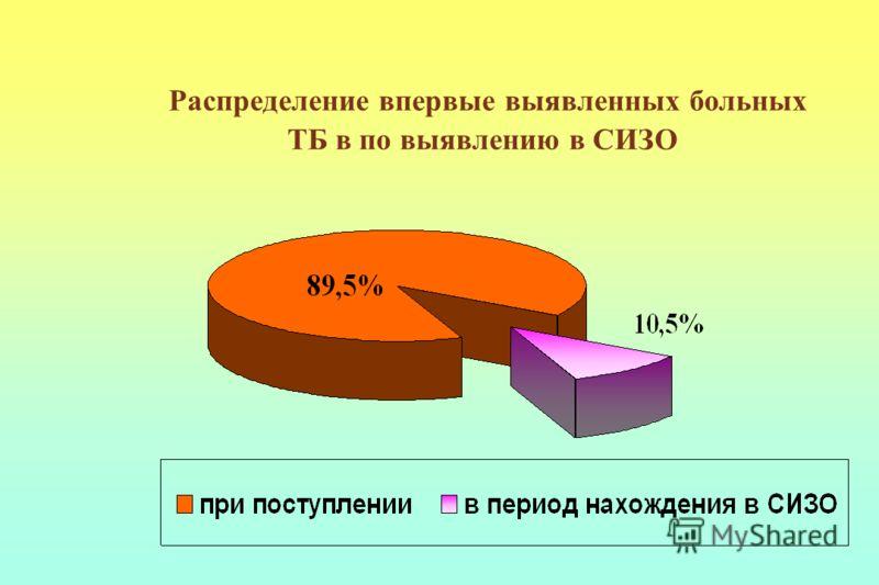 Распределение впервые выявленных больных ТБ в по выявлению в СИЗО
