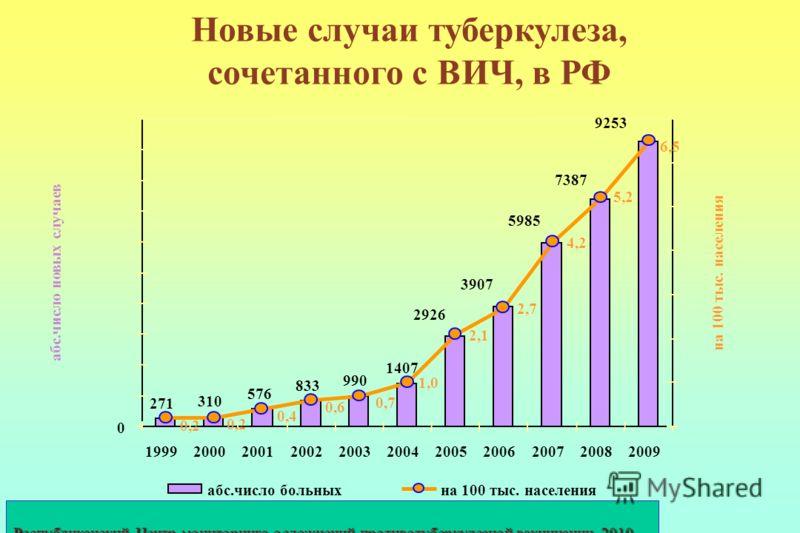 Новые случаи туберкулеза, сочетанного с ВИЧ, в РФ Республиканский Центр мониторинга осложнений противотуберкулезной вакцинации 2010