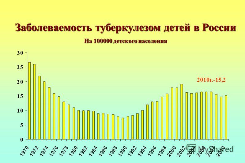 Заболеваемость туберкулезом детей в России На 100000 детского населения 2010г.-15,2