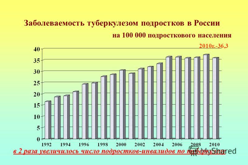 Заболеваемость туберкулезом подростков в России на 100 000 подросткового населения 2010г.-36,3 в 2 раза увеличилось число подростков-инвалидов по туберкулезу