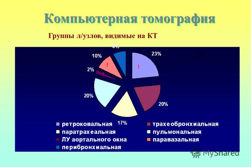 Компьютерная томография КТ Группы л/узлов, видимые на КТ ! ! ! !