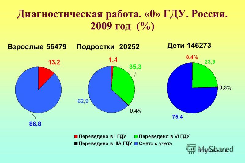 Диагностическая работа. «0» ГДУ. Россия. 2009 год (%) Подростки 20252 Дети 146273 ШИЛОВА М.В. Взрослые 56479