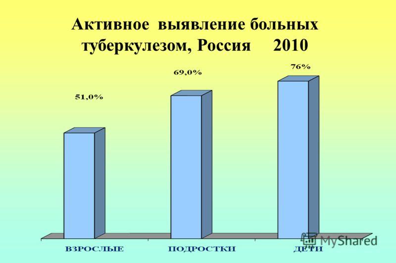 Активное выявление больных туберкулезом, Россия 2010