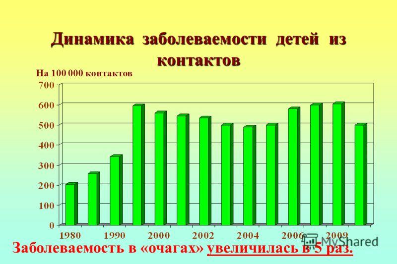 Динамика заболеваемости детей из контактов На 100 000 контактов Заболеваемость в «очагах» увеличилась в 5 раз.