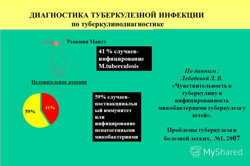ДИАГНОСТИКА ТУБЕРКУЛЕЗНОЙ ИНФЕКЦИИ по туберкулинодиагностике Реакция Манту 41 % случаев- инфицирование M.tuberculosis Положительная реакция 59% случаев- поствакцинальн ый иммунитет или инфицирование непатогенными микобактериями 41% По данным : Лебеде