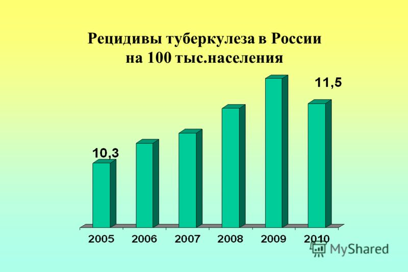 Рецидивы туберкулеза в России на 100 тыс.населения