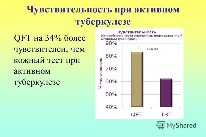 Чувствительность при активном туберкулезе QFT на 34% более чувствителен, чем кожный тест при активном туберкулезе P < 0.001