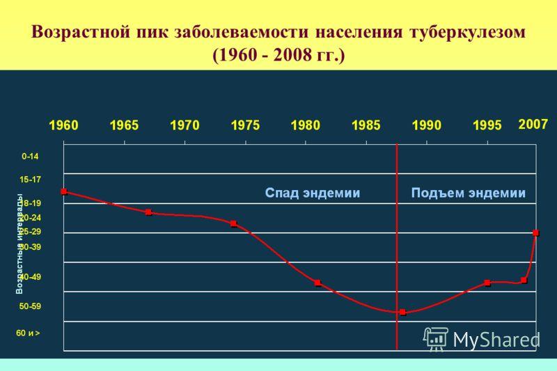 Возрастной пик заболеваемости населения туберкулезом (1960 - 2008 гг.)
