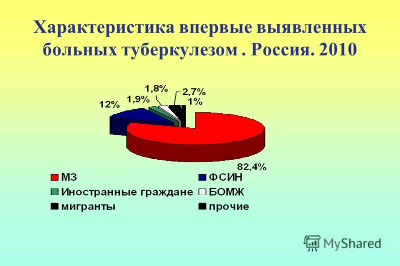 Характеристика впервые выявленных больных туберкулезом. Россия. 2010