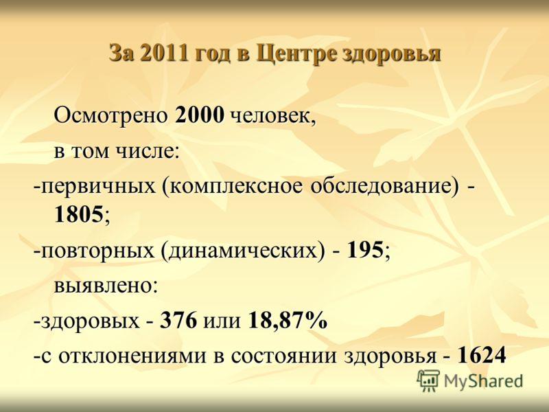 За 2011 год в Центре здоровья Осмотрено 2000 человек, в том числе: -первичных (комплексное обследование) - 1805; -повторных (динамических) - 195; выявлено: -здоровых - 376 или 18,87% -с отклонениями в состоянии здоровья - 1624