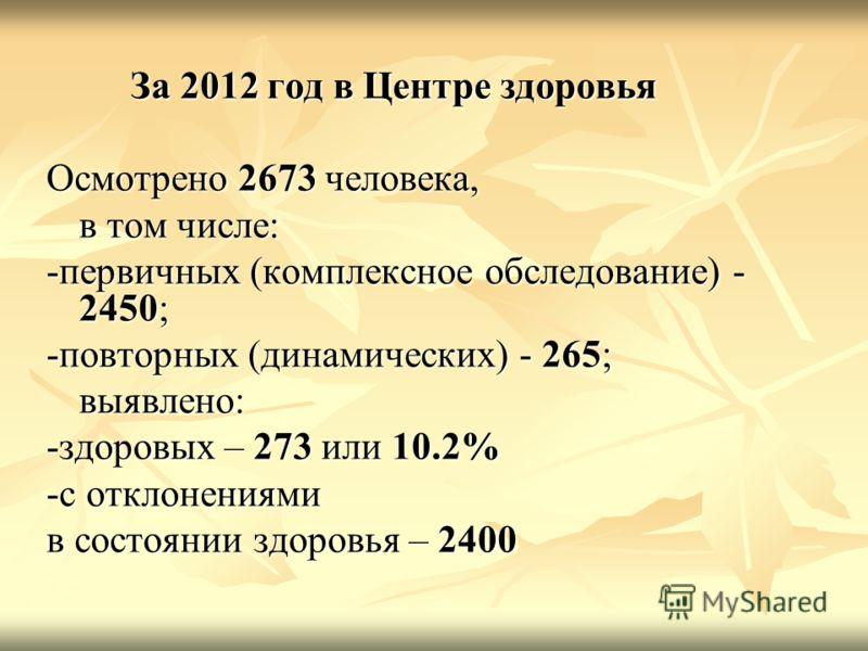 За 2012 год в Центре здоровья За 2012 год в Центре здоровья Осмотрено 2673 человека, в том числе: -первичных (комплексное обследование) - 2450; -повторных (динамических) - 265; выявлено: -здоровых – 273 или 10.2% -с отклонениями в состоянии здоровья