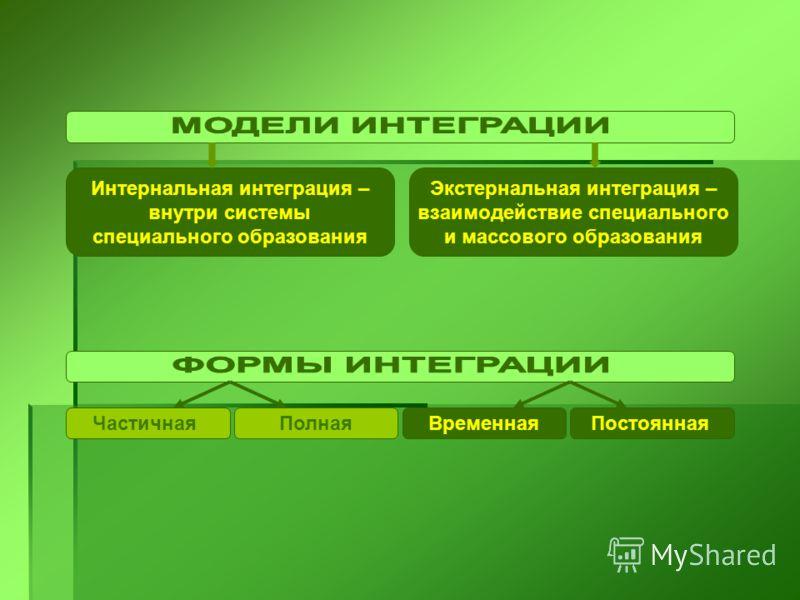 Интернальная интеграция – внутри системы специального образования Экстернальная интеграция – взаимодействие специального и массового образования ЧастичнаяПолнаяВременнаяПостоянная