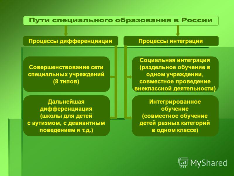 Процессы дифференциацииПроцессы интеграции Совершенствование сети специальных учреждений (8 типов) Социальная интеграция (раздельное обучение в одном учреждении, совместное проведение внеклассной деятельности) Дальнейшая дифференциация (школы для дет
