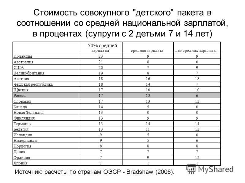 Стоимость совокупного детского пакета в соотношении со средней национальной зарплатой, в процентах (супруги с 2 детьми 7 и 14 лет) Источник: расчеты по странам ОЭСР - Bradshaw (2006).