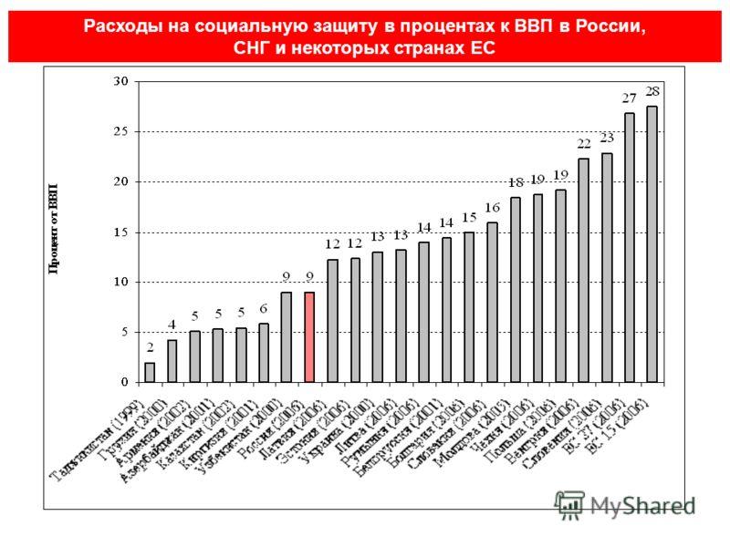 Расходы на социальную защиту в процентах к ВВП в России, СНГ и некоторых странах ЕС