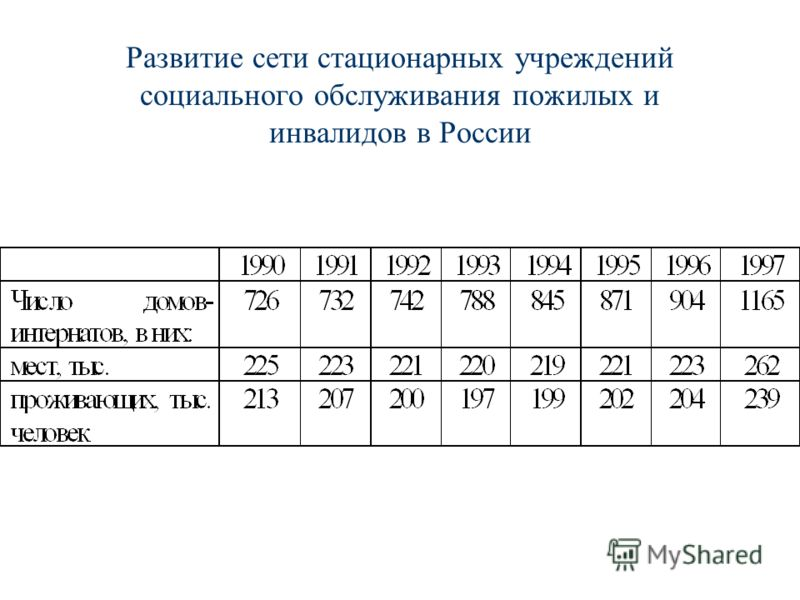 Развитие сети стационарных учреждений социального обслуживания пожилых и инвалидов в России
