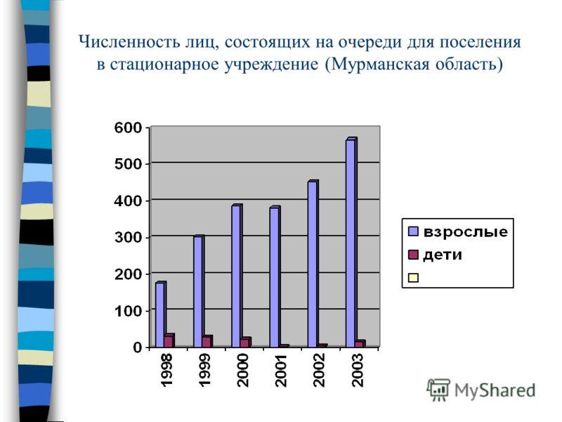 Численность лиц, состоящих на очереди для поселения в стационарное учреждение (Мурманская область)