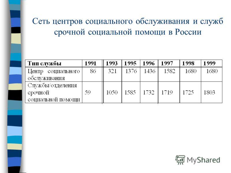 Сеть центров социального обслуживания и служб срочной социальной помощи в России