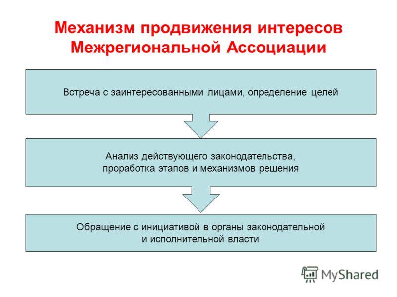 Механизм продвижения интересов Межрегиональной Ассоциации Встреча с заинтересованными лицами, определение целей Анализ действующего законодательства, проработка этапов и механизмов решения Обращение с инициативой в органы законодательной и исполнител