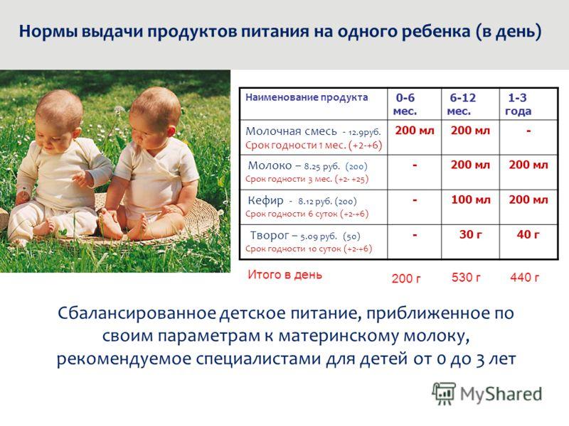 Наименование продукта 0-6 мес. 6-12 мес. 1-3 года Молочная смесь - 12.9руб. Срок годности 1 мес. (+2-+6) 200 мл - Молоко – 8.25 руб. (200) Срок годности 3 мес. (+2- +25) -200 мл Кефир - 8.12 руб. (200) Срок годности 6 суток (+2-+6) -100 мл200 мл Твор