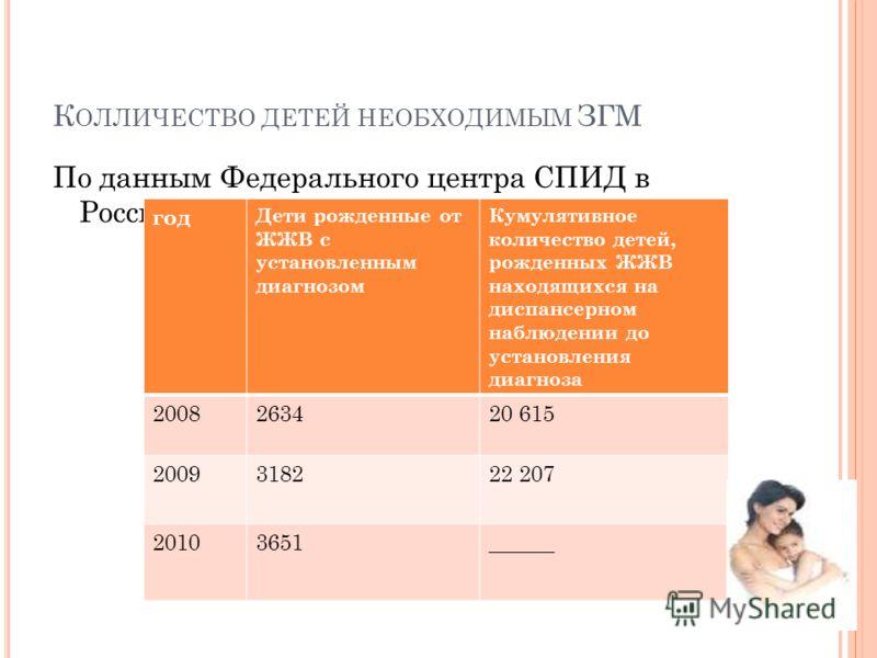 К ОЛЛИЧЕСТВО ДЕТЕЙ НЕОБХОДИМЫМ ЗГМ По данным Федерального центра СПИД в России год Дети рожденные от ЖЖВ с установленным диагнозом Кумулятивное количество детей, рожденных ЖЖВ находящихся на диспансерном наблюдении до установления диагноза 2008263420