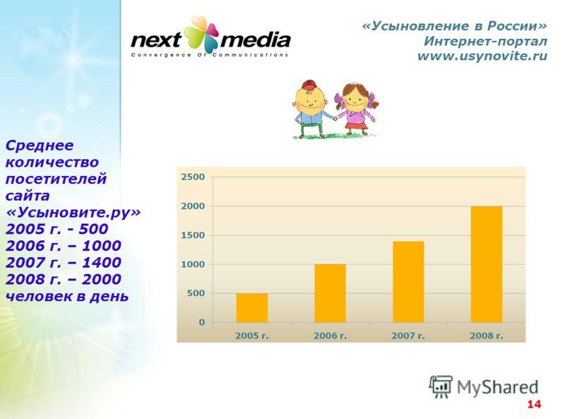 14 «Усыновление в России» Интернет-портал www.usynovite.ru Среднее количество посетителей сайта «Усыновите.ру» 2005 г. - 500 2006 г. – 1000 2007 г. – 1400 2008 г. – 2000 человек в день