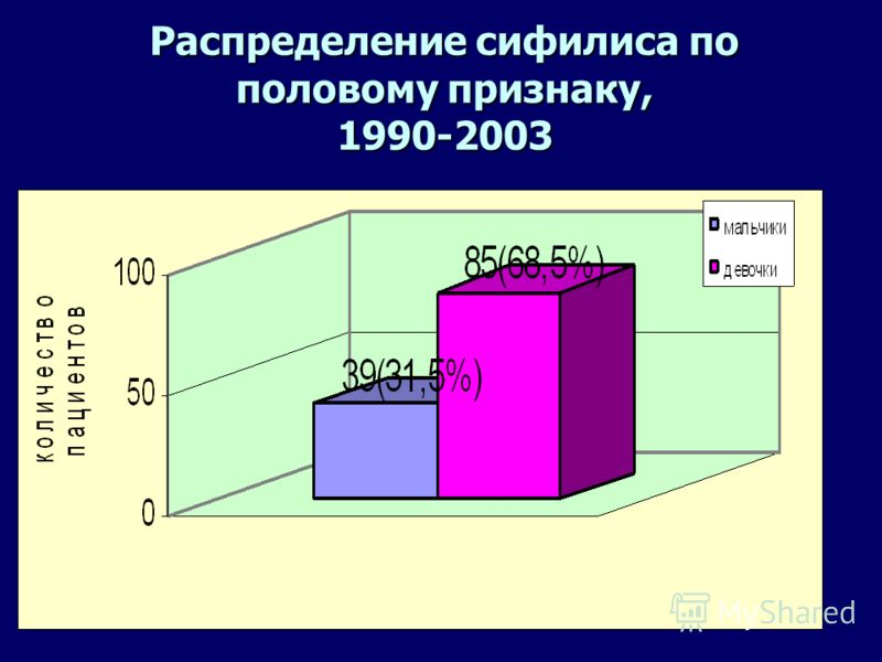 10 Основные особенности сифилиса у детей в Нижнем Новгороде n Пик эпидемии составлял 12.6 на 100.000 детского населения и по времени совпал с пиком заболеваемости сифилисом всего населения города (302 на 100.000). n Корреляция (r=0,9) между этими пок