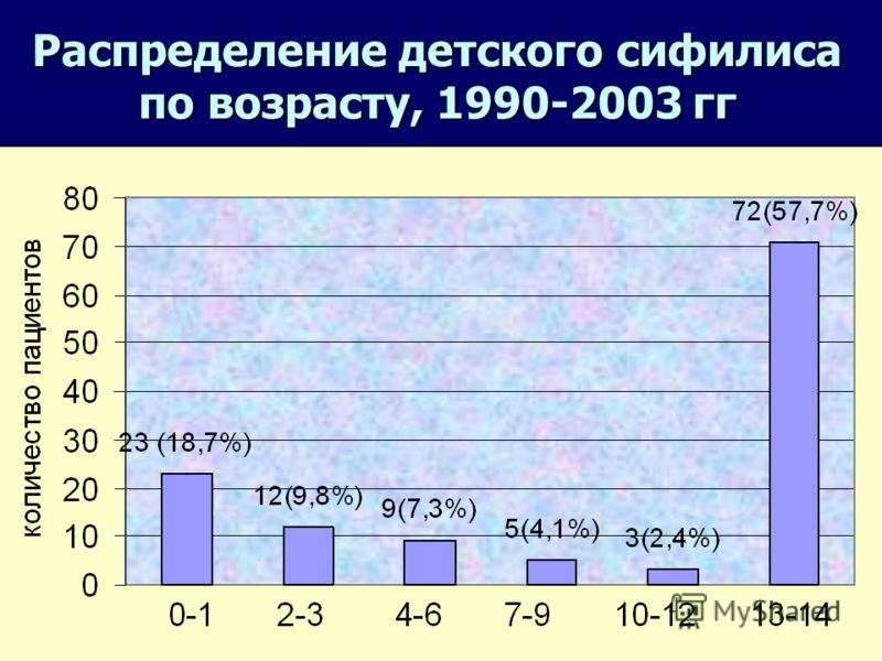 11 Распределение сифилиса по половому признаку, 1990-2003