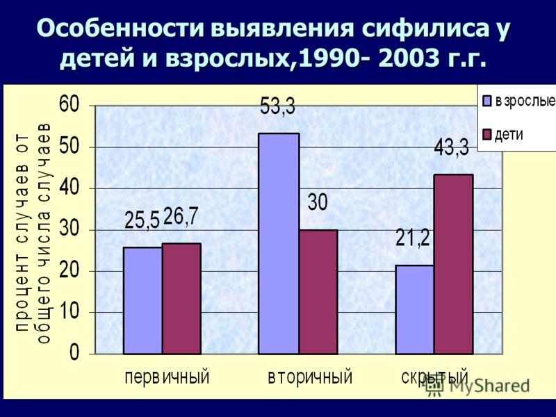 12 Распределение детского сифилиса по возрасту, 1990-2003 гг