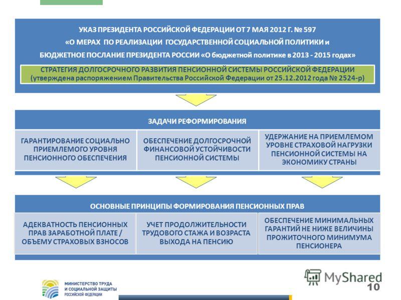 УКАЗ ПРЕЗИДЕНТА РОССИЙСКОЙ ФЕДЕРАЦИИ ОТ 7 МАЯ 2012 Г. 597 «О МЕРАХ ПО РЕАЛИЗАЦИИ ГОСУДАРСТВЕННОЙ СОЦИАЛЬНОЙ ПОЛИТИКИ и БЮДЖЕТНОЕ ПОСЛАНИЕ ПРЕЗИДЕНТА РОССИИ «О бюджетной политике в 2013 - 2015 годах» ЗАДАЧИ РЕФОРМИРОВАНИЯ 10 ОСНОВНЫЕ ПРИНЦИПЫ ФОРМИРОВ