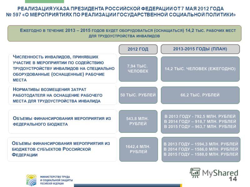 14 РЕАЛИЗАЦИЯ УКАЗА ПРЕЗИДЕНТА РОССИЙСКОЙ ФЕДЕРАЦИИ ОТ 7 МАЯ 2012 ГОДА 597 «О МЕРОПРИЯТИЯХ ПО РЕАЛИЗАЦИИ ГОСУДАРСТВЕННОЙ СОЦИАЛЬНОЙ ПОЛИТИКИ»