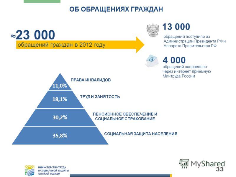 33 23 000 обращений граждан в 2012 году обращений направлено через интернет-приемную Минтруда России 4 000 обращений поступило из Администрации Президента РФ и Аппарата Правительства РФ 13 000 11,0% 18,1% 30,2% 35,8% СОЦИАЛЬНАЯ ЗАЩИТА НАСЕЛЕНИЯ ПЕНСИ